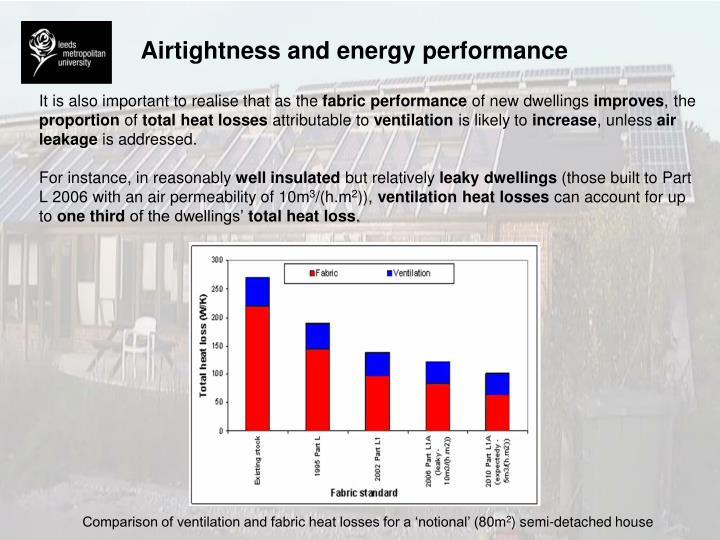 Airtightness and energy performance