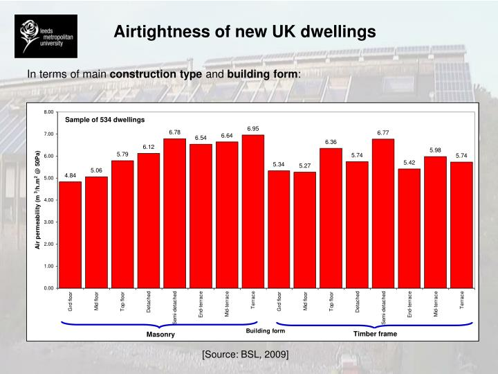 Airtightness of new UK dwellings