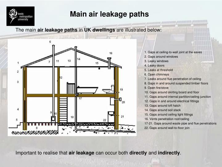 Main air leakage paths