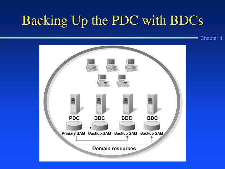 Backing Up the PDC with BDCs