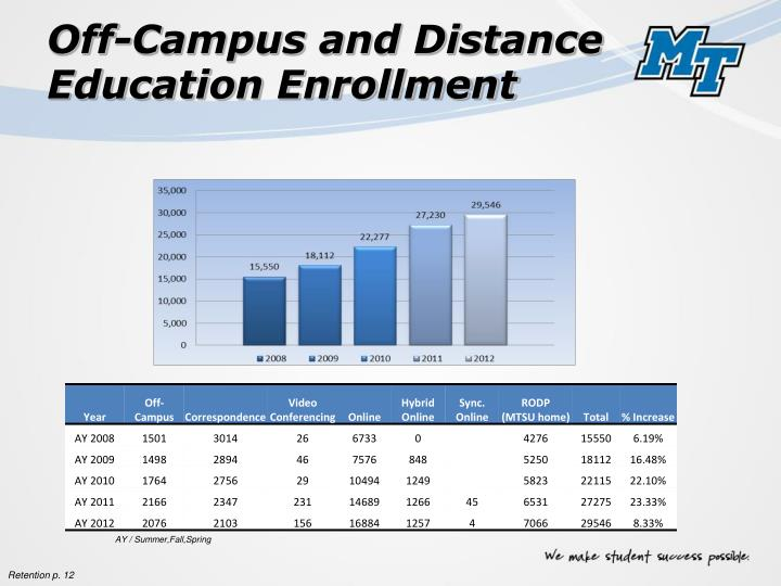 Off-Campus and Distance Education Enrollment