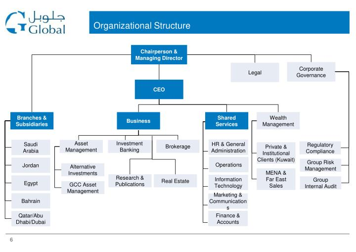 Real Estate Organizational Chart : Africa real estate organizational chart pictures to pin on