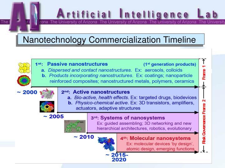 Nanotechnology Commercialization Timeline