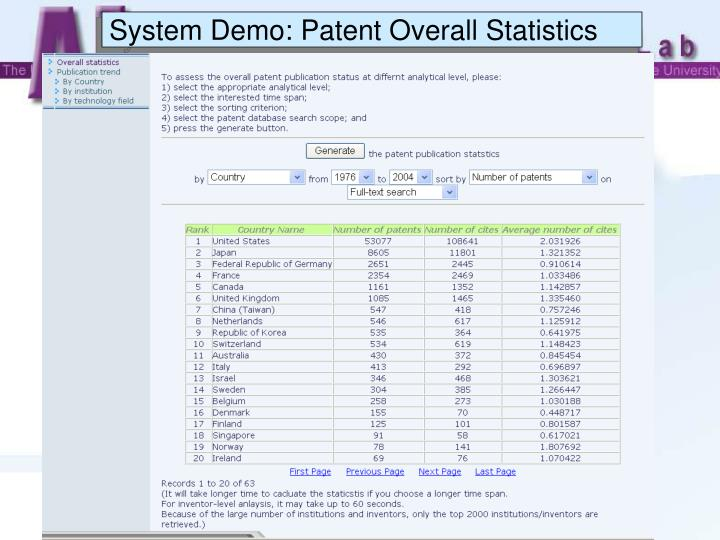 System Demo: Patent Overall Statistics