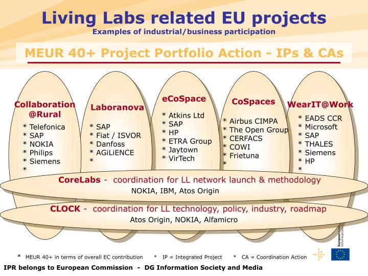 Living Labs related EU projects