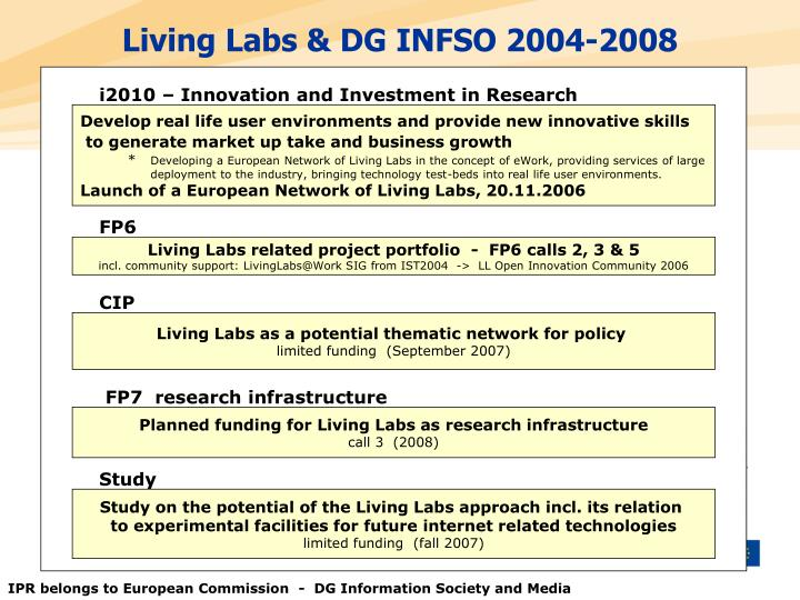 Living Labs & DG INFSO 2004-2008