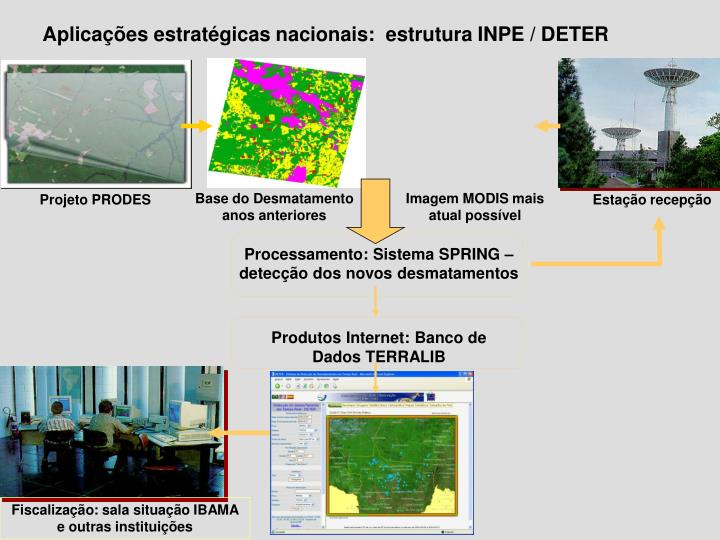 Processamento: Sistema SPRING – detecção dos novos desmatamentos