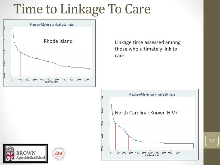 Time to Linkage To Care