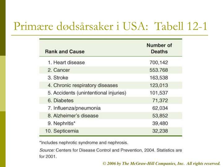 Primære dødsårsaker i USA:  Tabell 12-1