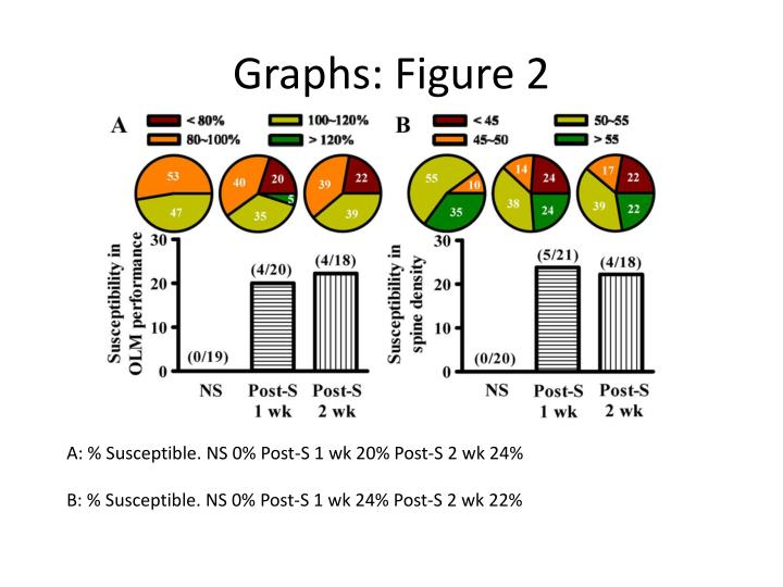 Graphs: Figure 2