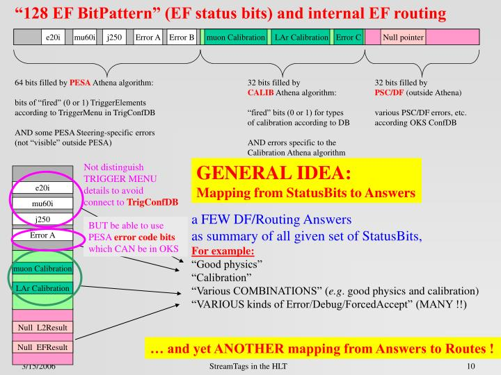 """128 EF BitPattern"" (EF status bits) and internal EF routing"