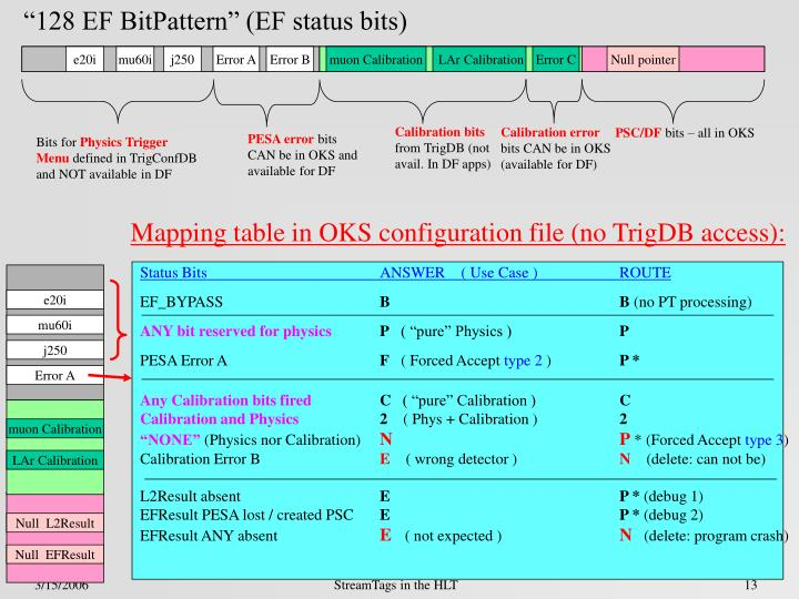 """128 EF BitPattern"" (EF status bits)"