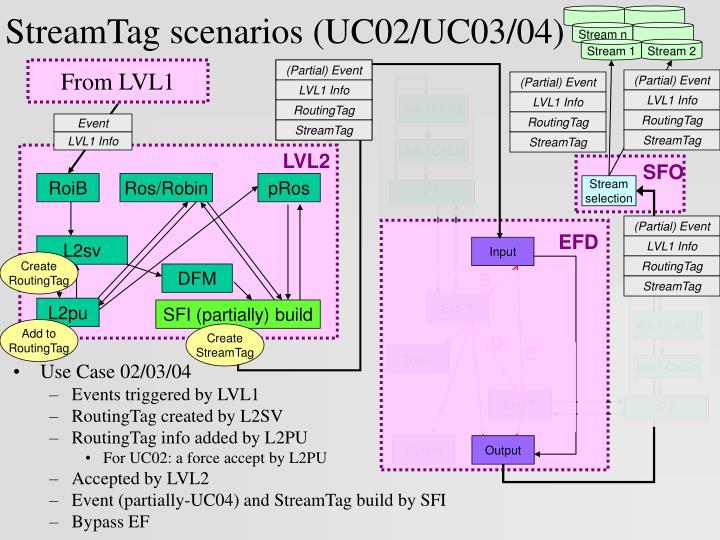 StreamTag scenarios (UC02/UC03/04)