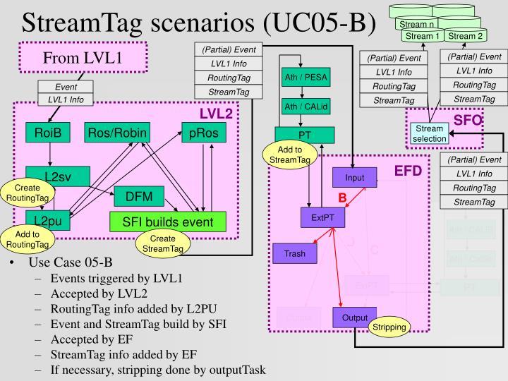 StreamTag scenarios (UC05-B)