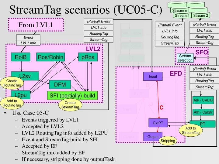 StreamTag scenarios (UC05-C)