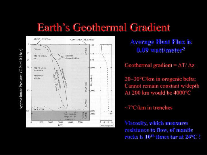 Earth's Geothermal Gradient