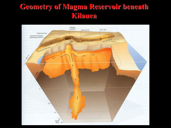 Geometry of Magma Reservoir beneath Kilauea