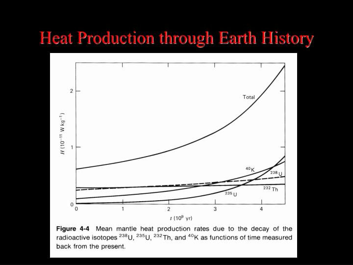 Heat Production through Earth History