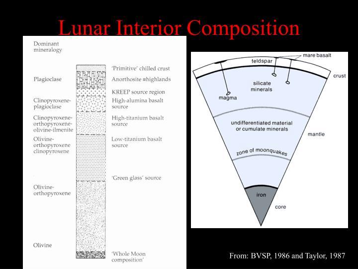 Lunar Interior Composition