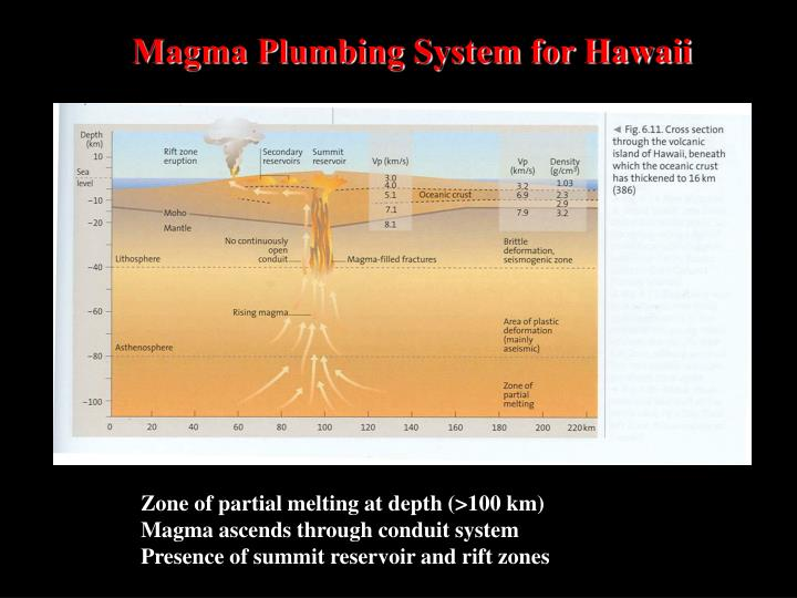 Magma Plumbing System for Hawaii