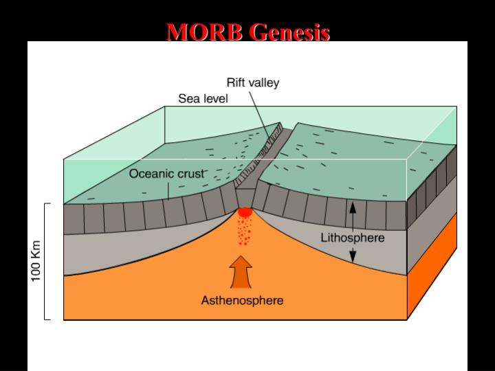 MORB Genesis