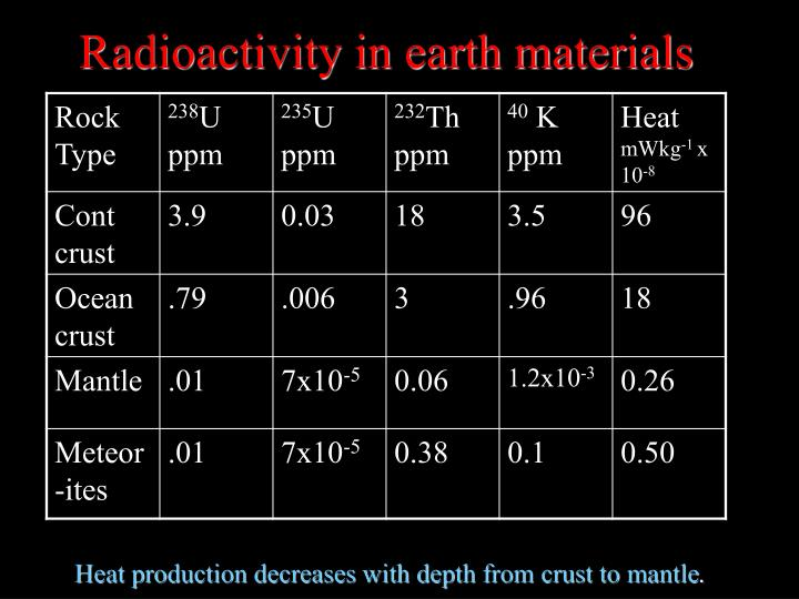 Radioactivity in earth materials