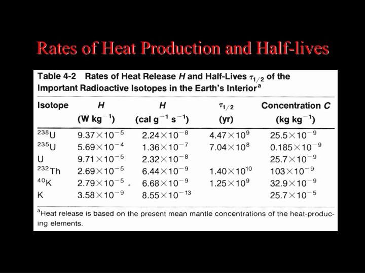 Rates of Heat Production and Half-lives