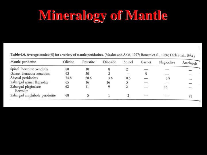 Mineralogy of Mantle