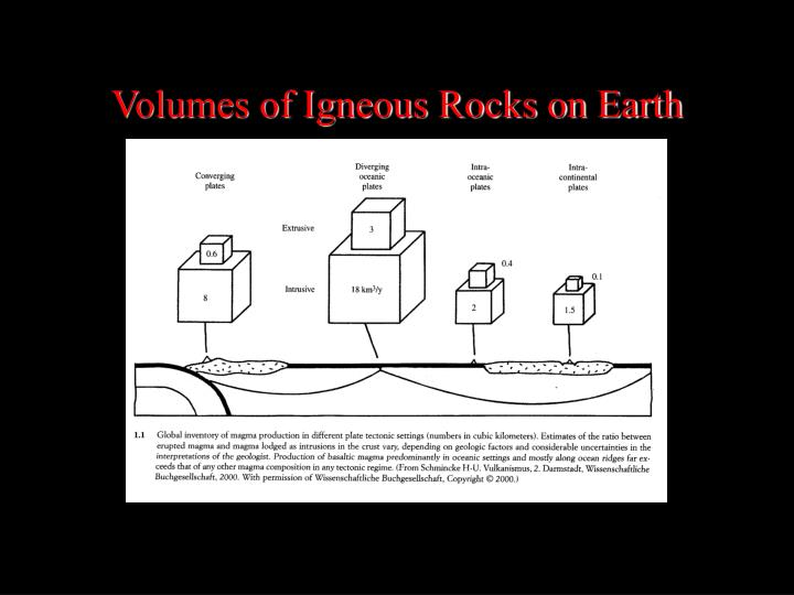 Volumes of Igneous Rocks on Earth