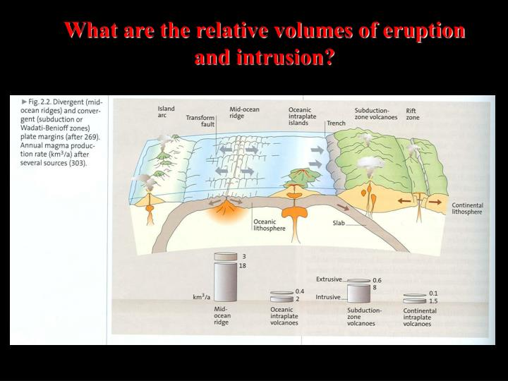What are the relative volumes of eruption and intrusion?