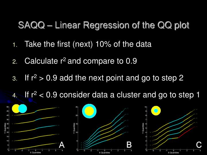 SAQQ – Linear Regression of the QQ plot