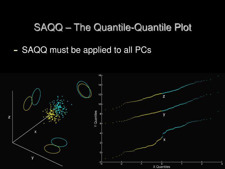 SAQQ – The Quantile-Quantile Plot