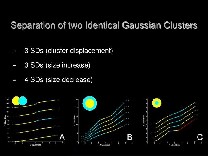Separation of two Identical Gaussian Clusters