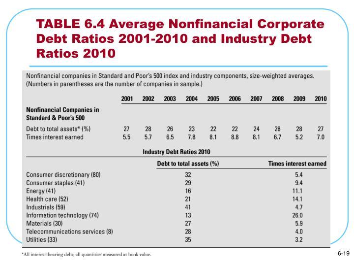 TABLE 6.4 Average Nonfinancial Corporate Debt Ratios 2001-2010 and Industry Debt Ratios 2010