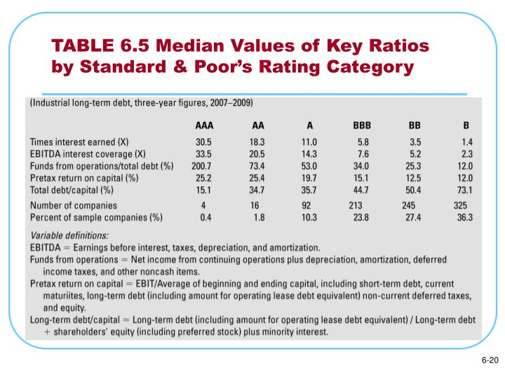 TABLE 6.5 Median Values of Key Ratios by Standard & Poor's Rating Category