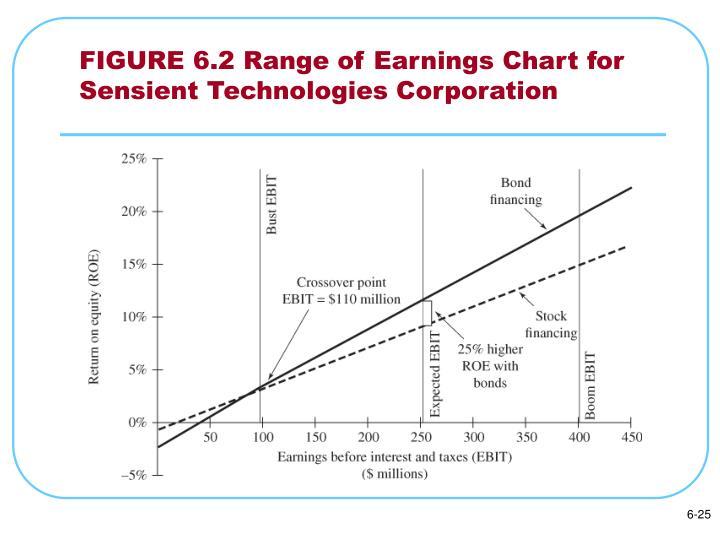 FIGURE 6.2 Range of Earnings Chart for Sensient Technologies Corporation