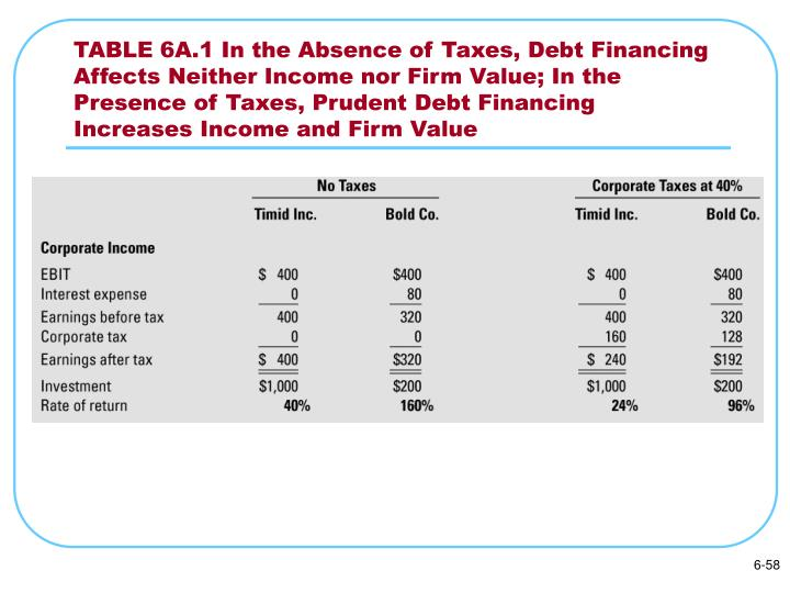 TABLE 6A.1 In the Absence of Taxes, Debt Financing Affects Neither Income nor Firm Value; In the Presence of Taxes, Prudent Debt Financing Increases Income and Firm Value