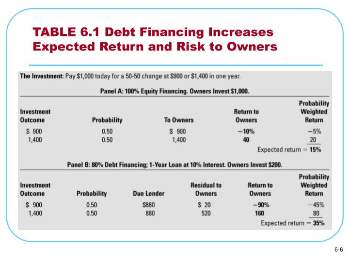 TABLE 6.1 Debt Financing Increases Expected Return and Risk to Owners