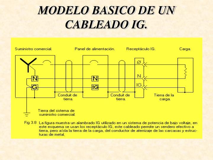 MODELO BASICO DE UN CABLEADO IG.