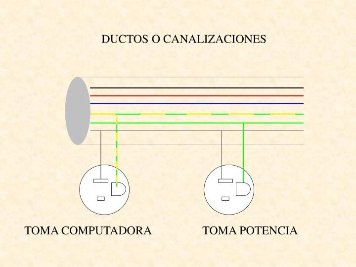 DUCTOS O CANALIZACIONES