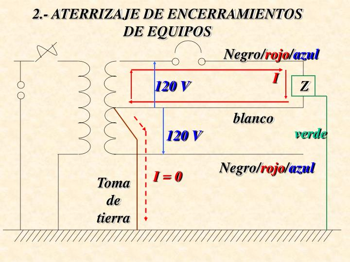 2.- ATERRIZAJE DE ENCERRAMIENTOS DE EQUIPOS