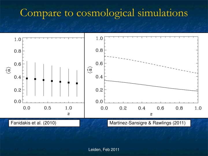Compare to cosmological simulations