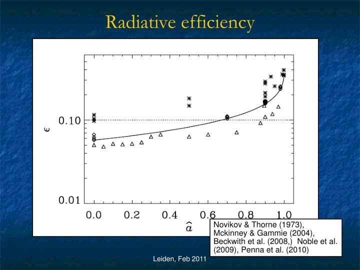 Radiative efficiency