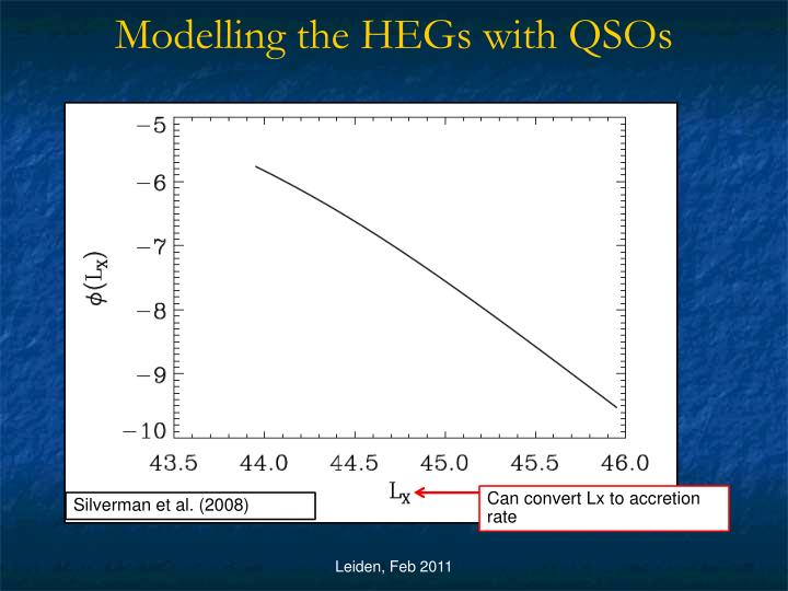 Modelling the HEGs with QSOs