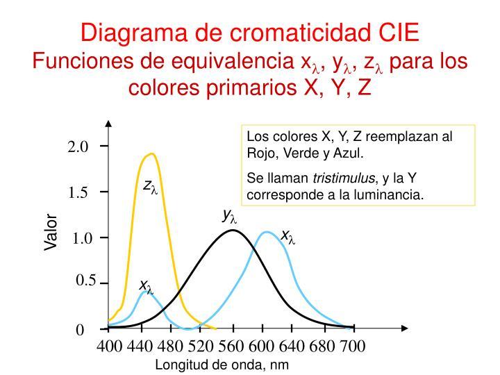 Diagrama de cromaticidad CIE
