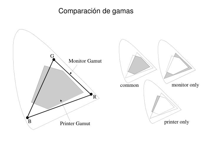 Comparación de gamas