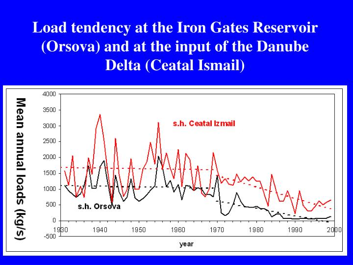 Load tendency at the Iron Gates Reservoir (Orsova) and at the input of the Danube Delta (Ceatal Ismail)