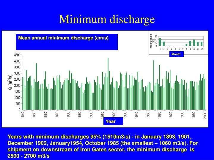 Minimum discharge