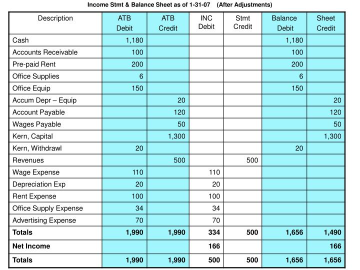 Income Stmt & Balance Sheet as of 1-31-07    (After Adjustments)