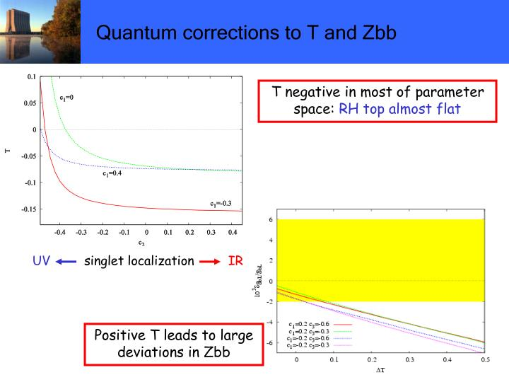 Quantum corrections to T and Zbb